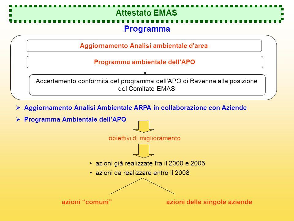 Aggiornamento Analisi ambientale d area Programma ambientale dell'APO