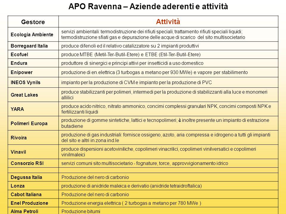 APO Ravenna – Aziende aderenti e attività
