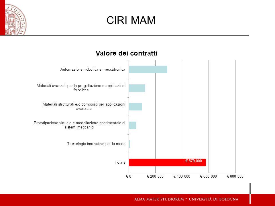 CIRI MAM € 579.000