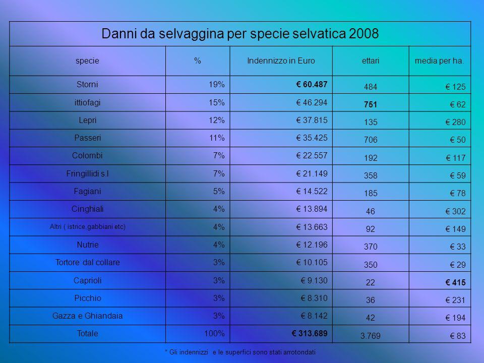 Danni da selvaggina per specie selvatica 2008