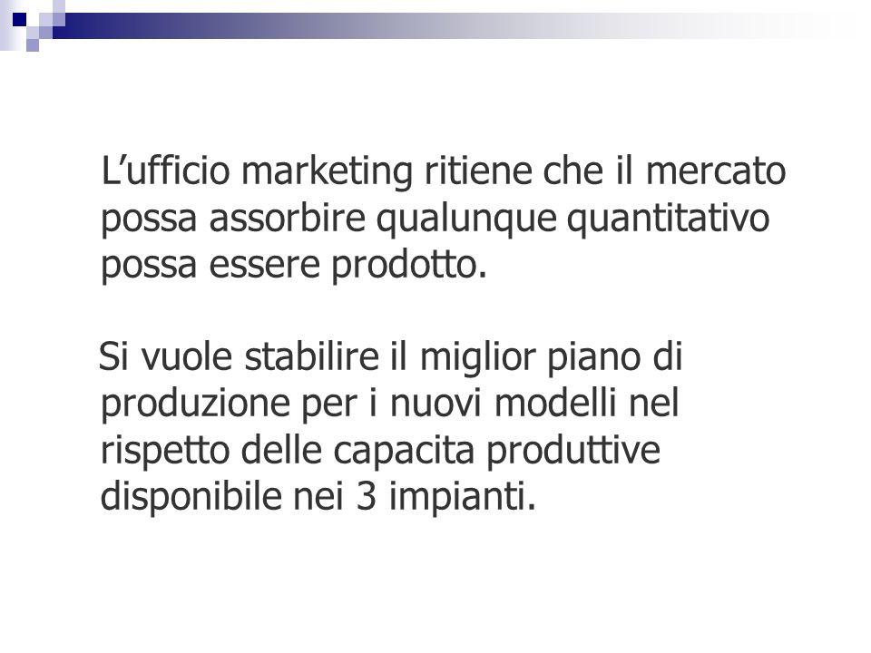 L'ufficio marketing ritiene che il mercato possa assorbire qualunque quantitativo possa essere prodotto.