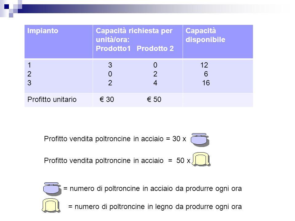 Capacità richiesta per unità/ora: Prodotto1 Prodotto 2