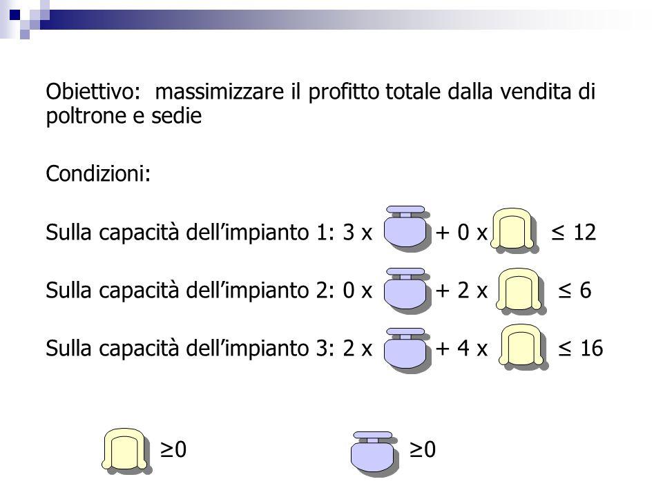 Sulla capacità dell'impianto 1: 3 x + 0 x ≤ 12