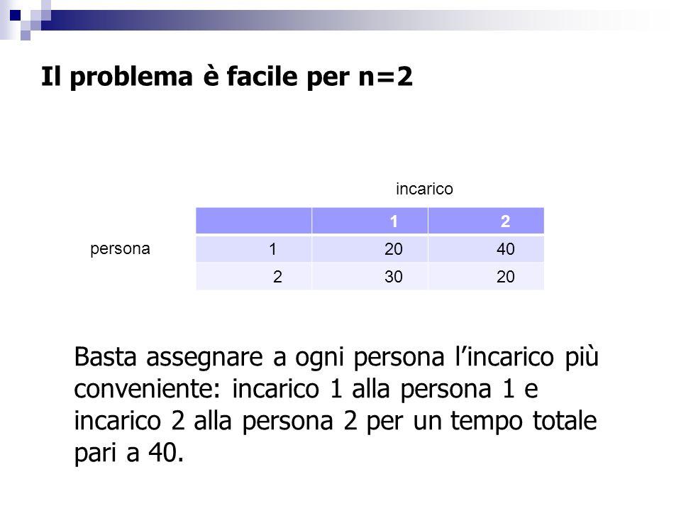 Il problema è facile per n=2