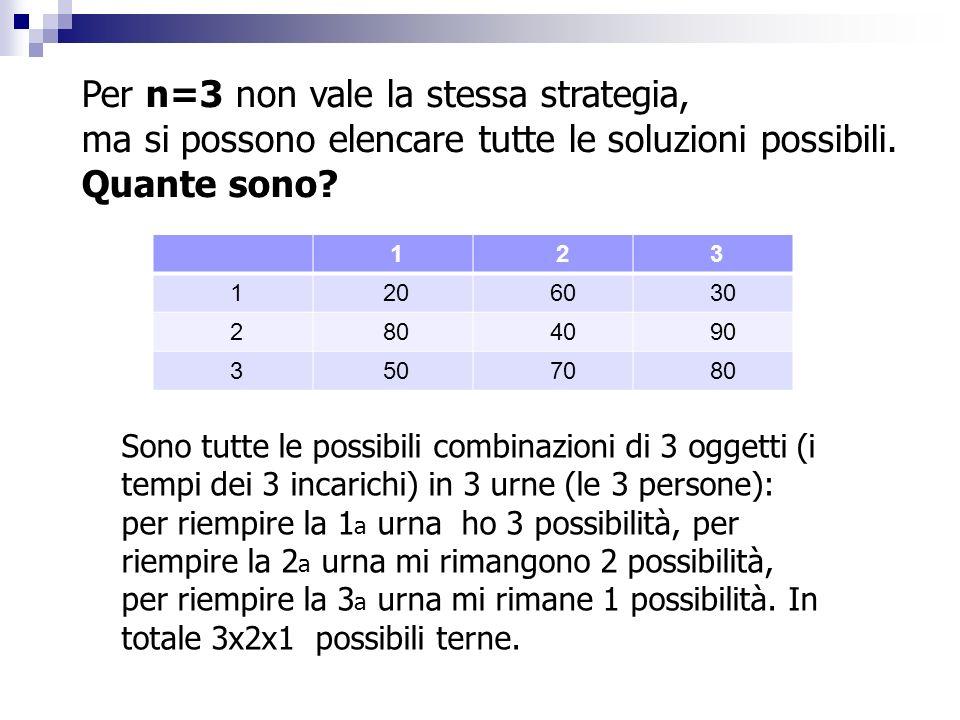 Per n=3 non vale la stessa strategia,