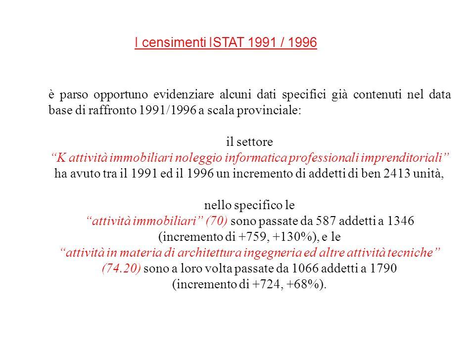 attività immobiliari (70) sono passate da 587 addetti a 1346