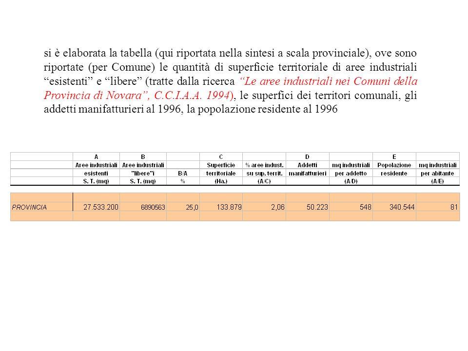 si è elaborata la tabella (qui riportata nella sintesi a scala provinciale), ove sono riportate (per Comune) le quantità di superficie territoriale di aree industriali esistenti e libere (tratte dalla ricerca Le aree industriali nei Comuni della Provincia di Novara , C.C.I.A.A.