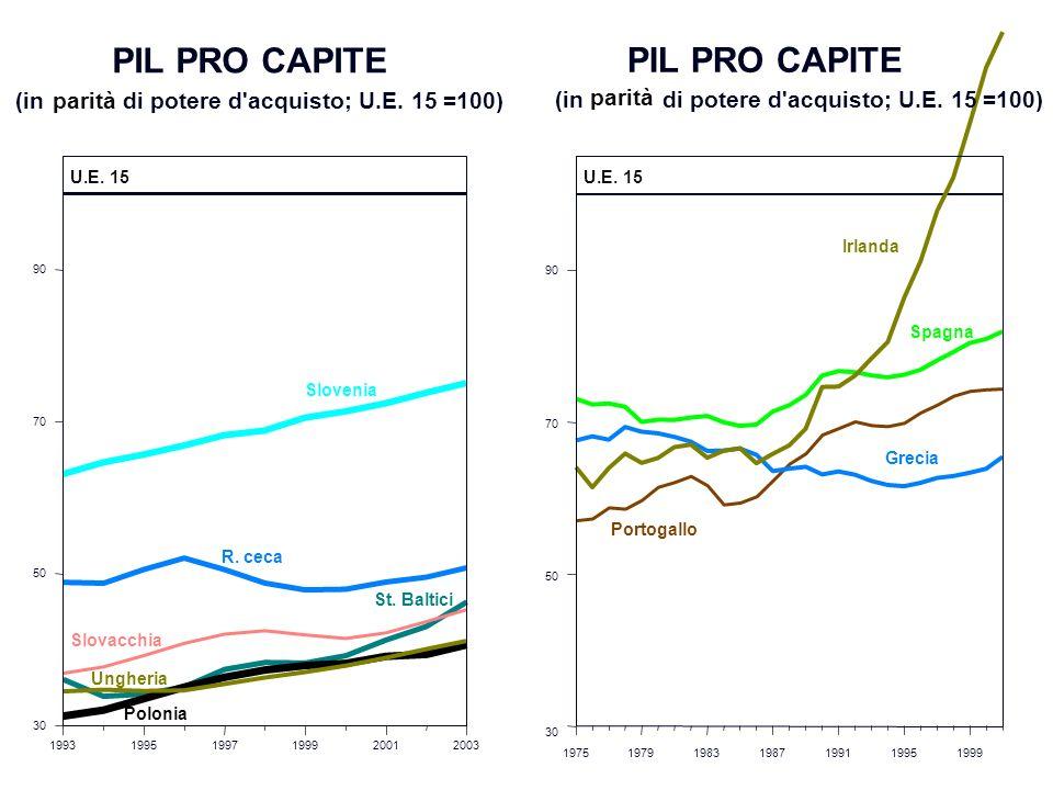 PIL PRO CAPITE PIL PRO CAPITE (in di potere d acquisto; U.E. 15 =100)