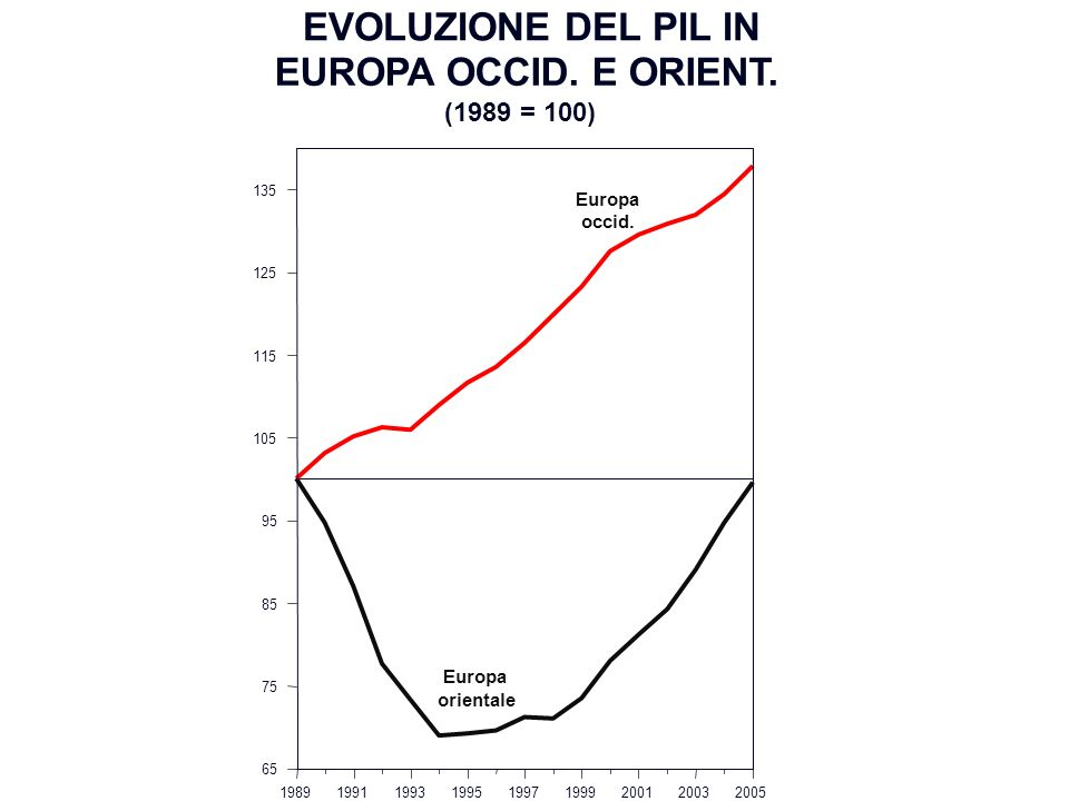 EVOLUZIONE DEL PIL IN EUROPA OCCID. E ORIENT. (1989 = 100) Europa