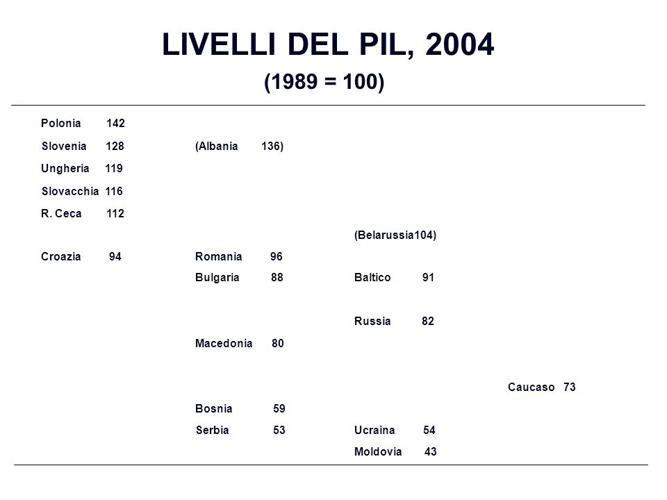 LIVELLI DEL PIL, 2004 (1989 = 100) Polonia 142 Slovenia 128