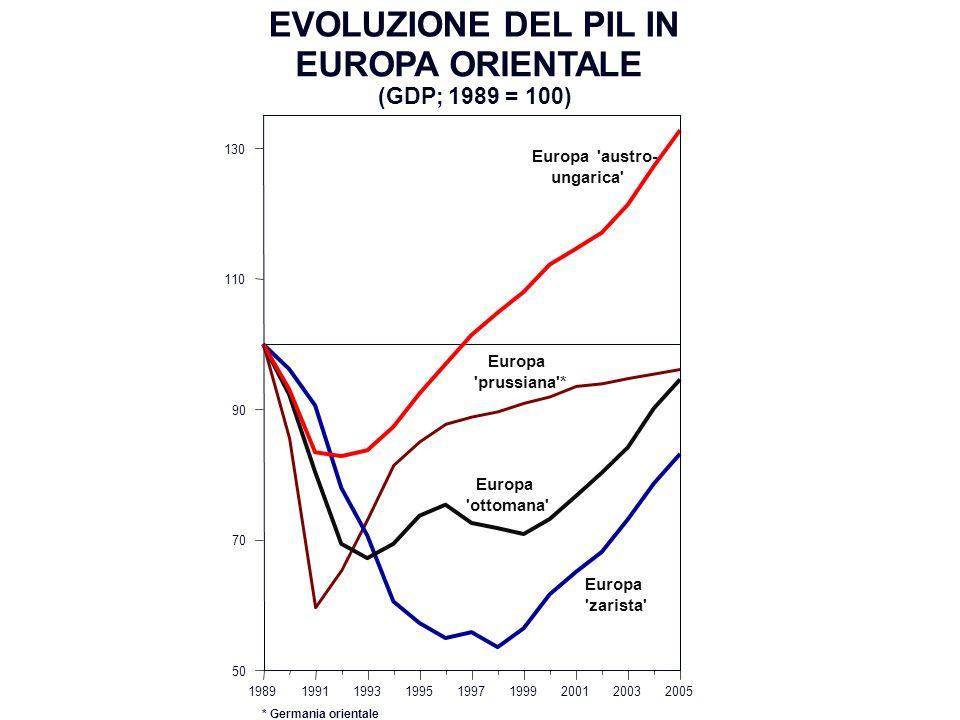 EVOLUZIONE DEL PIL IN EUROPA ORIENTALE (GDP; 1989 = 100)