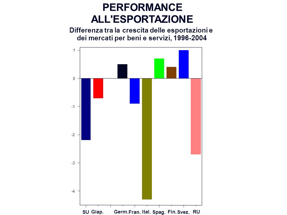 PERFORMANCE ALL ESPORTAZIONE