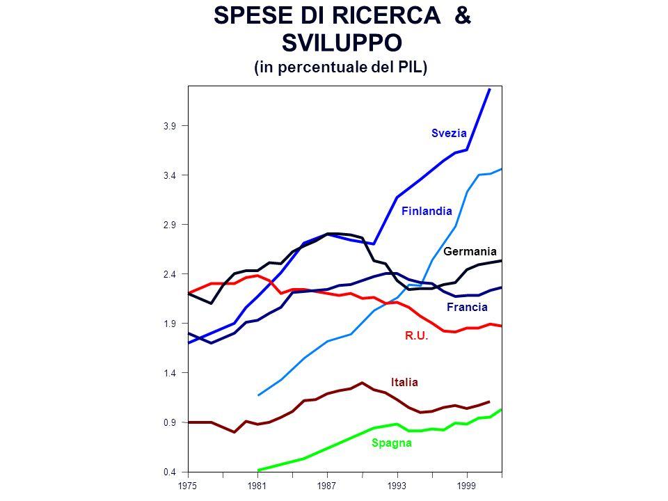 SPESE DI RICERCA & SVILUPPO (in percentuale del PIL) Svezia Finlandia