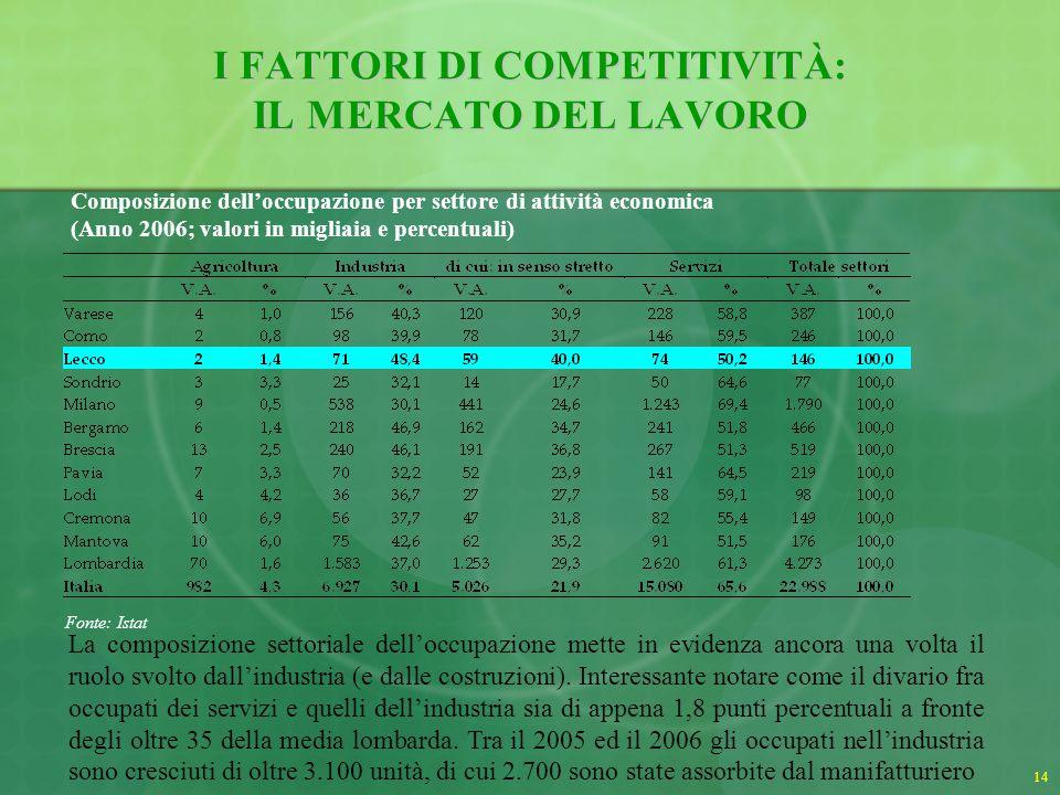 I FATTORI DI COMPETITIVITÀ: IL MERCATO DEL LAVORO