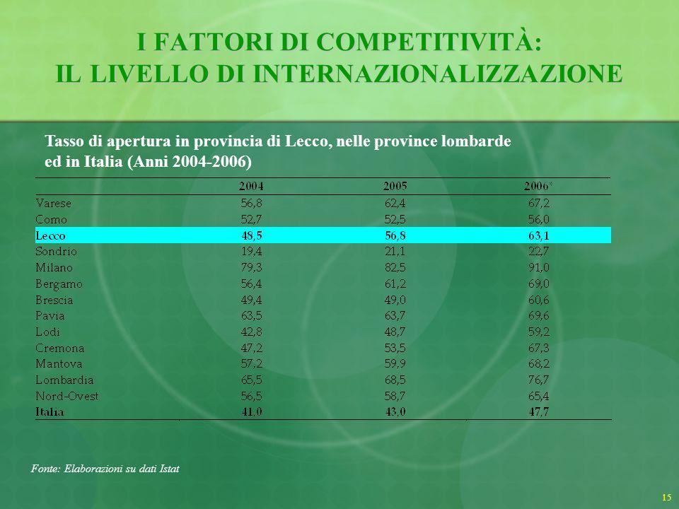 I FATTORI DI COMPETITIVITÀ: IL LIVELLO DI INTERNAZIONALIZZAZIONE