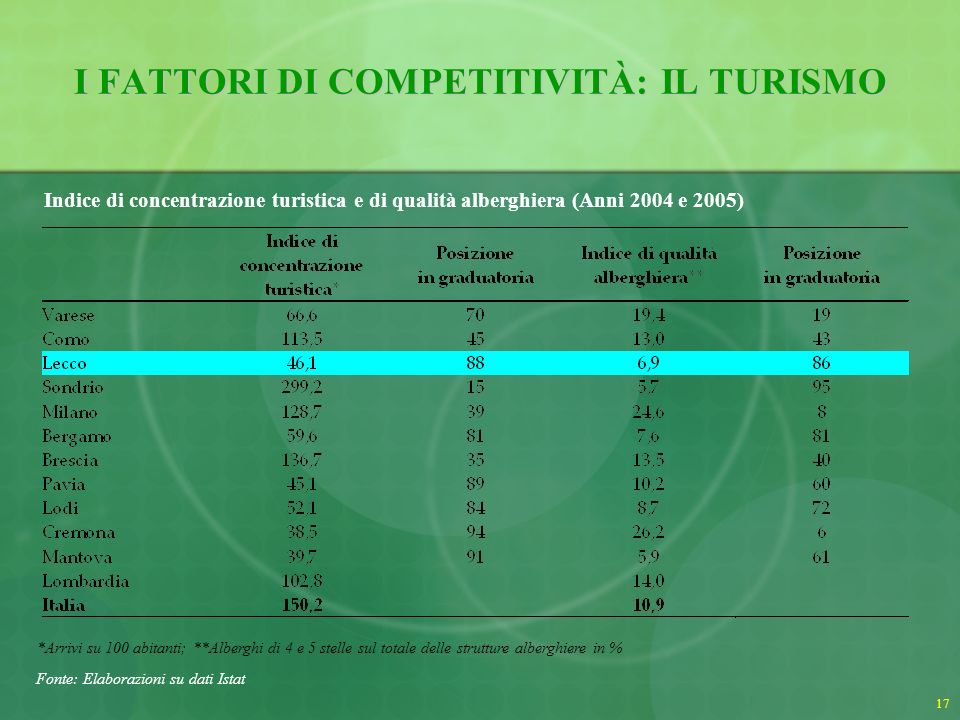 I FATTORI DI COMPETITIVITÀ: IL TURISMO