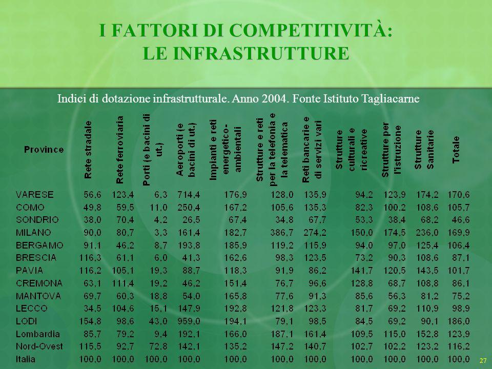 I FATTORI DI COMPETITIVITÀ: LE INFRASTRUTTURE