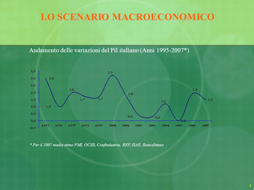LO SCENARIO MACROECONOMICO