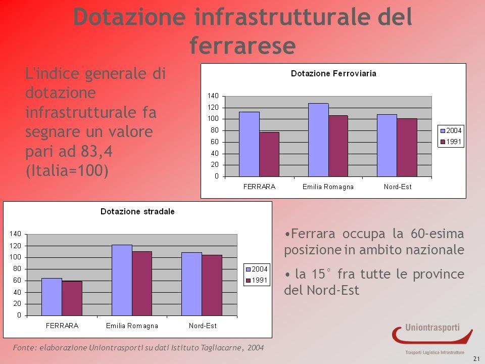 Dotazione infrastrutturale del ferrarese