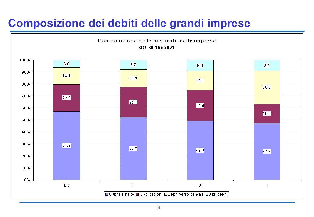 Composizione dei debiti delle grandi imprese
