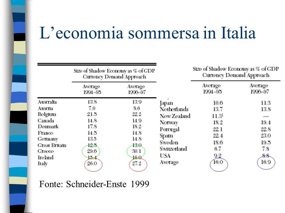 L'economia sommersa in Italia