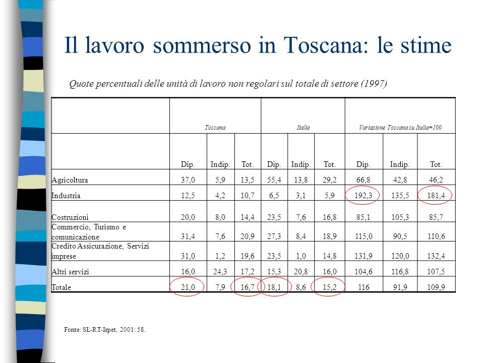 Il lavoro sommerso in Toscana: le stime