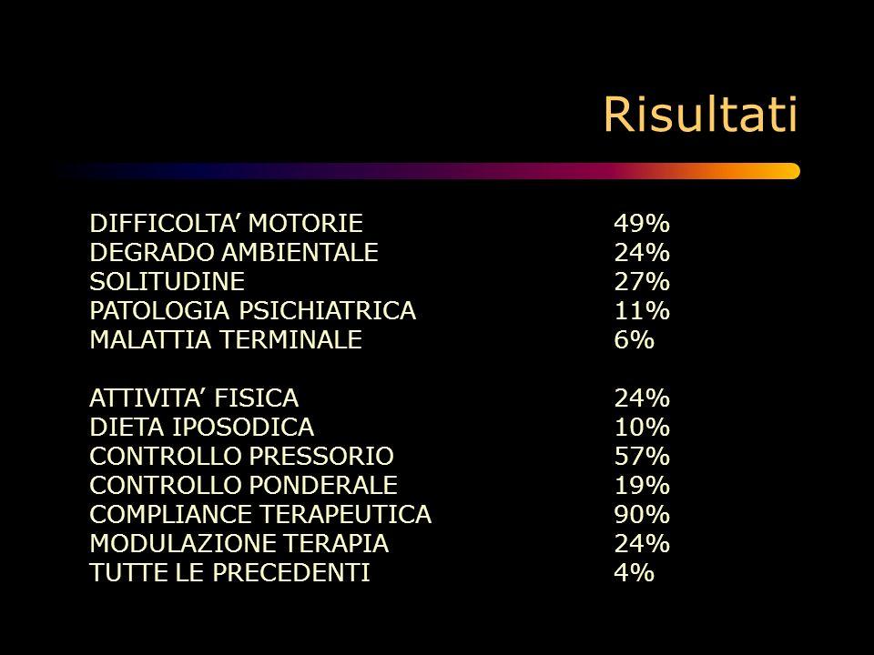 Risultati DIFFICOLTA' MOTORIE 49% DEGRADO AMBIENTALE 24%