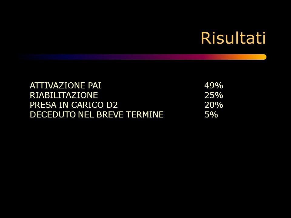 Risultati ATTIVAZIONE PAI 49% RIABILITAZIONE 25%