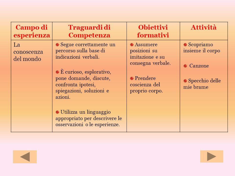 Traguardi di Competenza