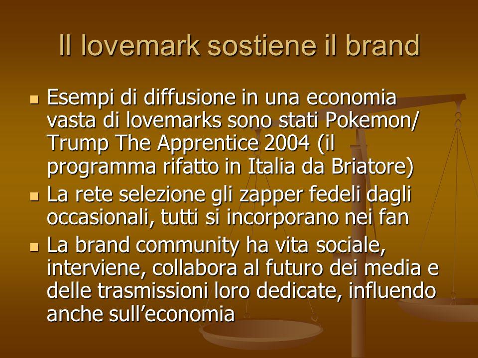 Il lovemark sostiene il brand