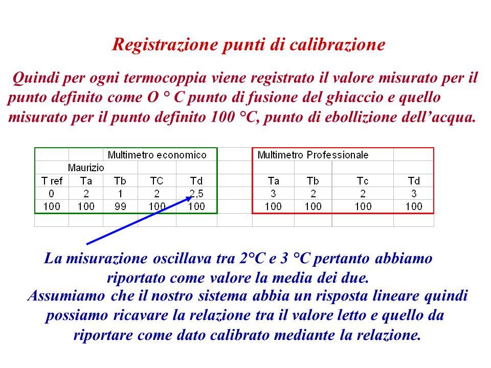 Registrazione punti di calibrazione