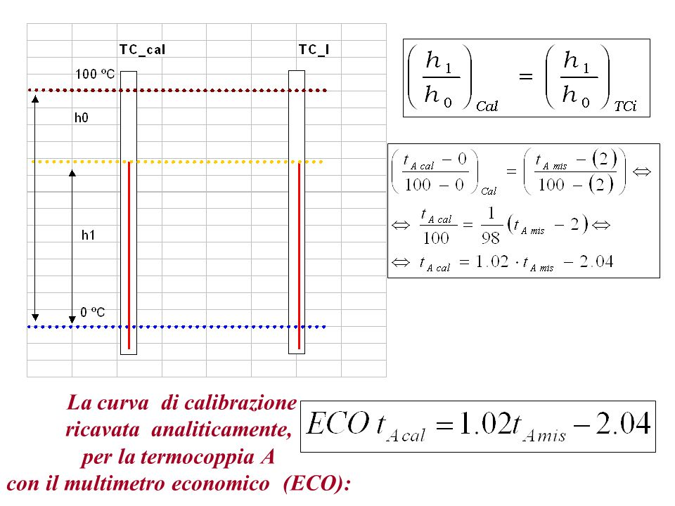 La curva di calibrazione ricavata analiticamente, per la termocoppia A