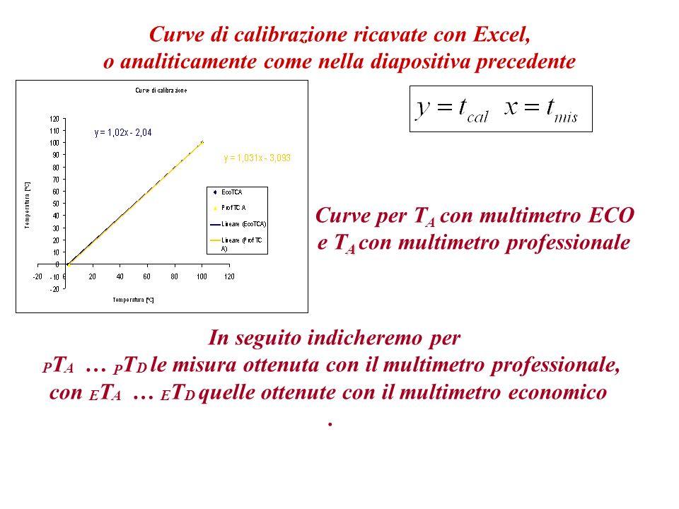Curve per TA con multimetro ECO e TA con multimetro professionale