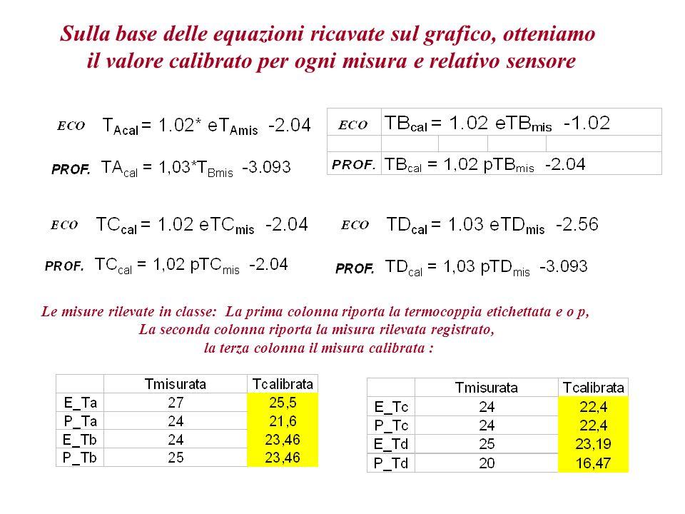 Sulla base delle equazioni ricavate sul grafico, otteniamo