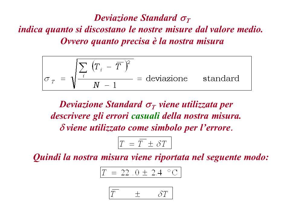 Deviazione Standard sT