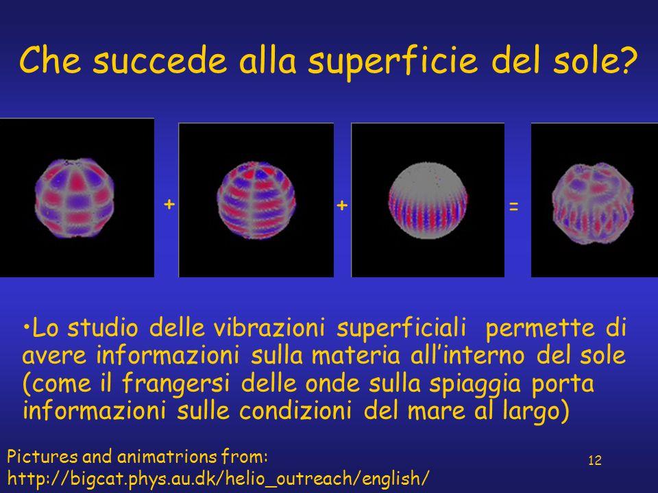 Che succede alla superficie del sole