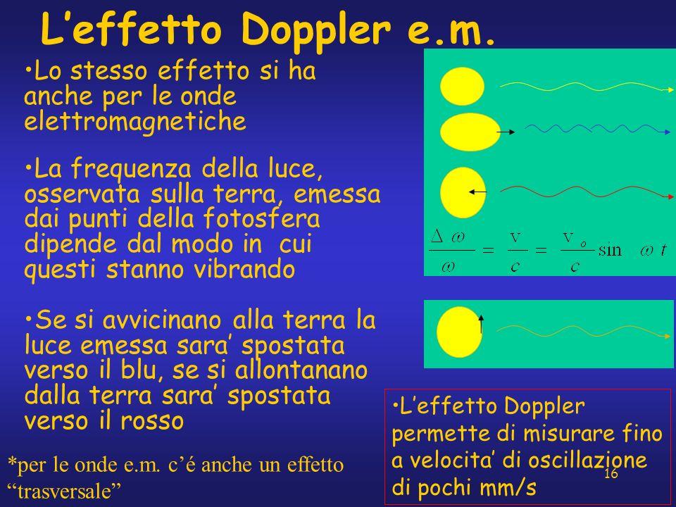 L'effetto Doppler e.m. Lo stesso effetto si ha anche per le onde elettromagnetiche.