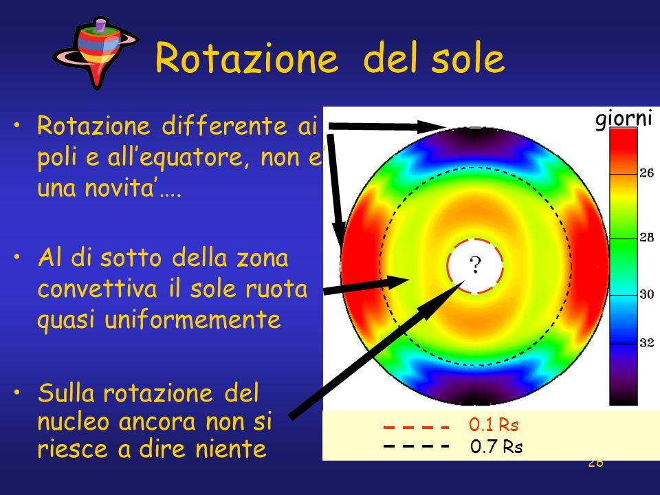 Rotazione del sole giorni. Rotazione differente ai poli e all'equatore, non e' una novita'….