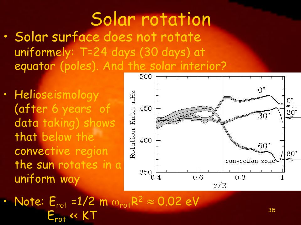 Solar rotation Solar surface does not rotate uniformely: T=24 days (30 days) at equator (poles). And the solar interior