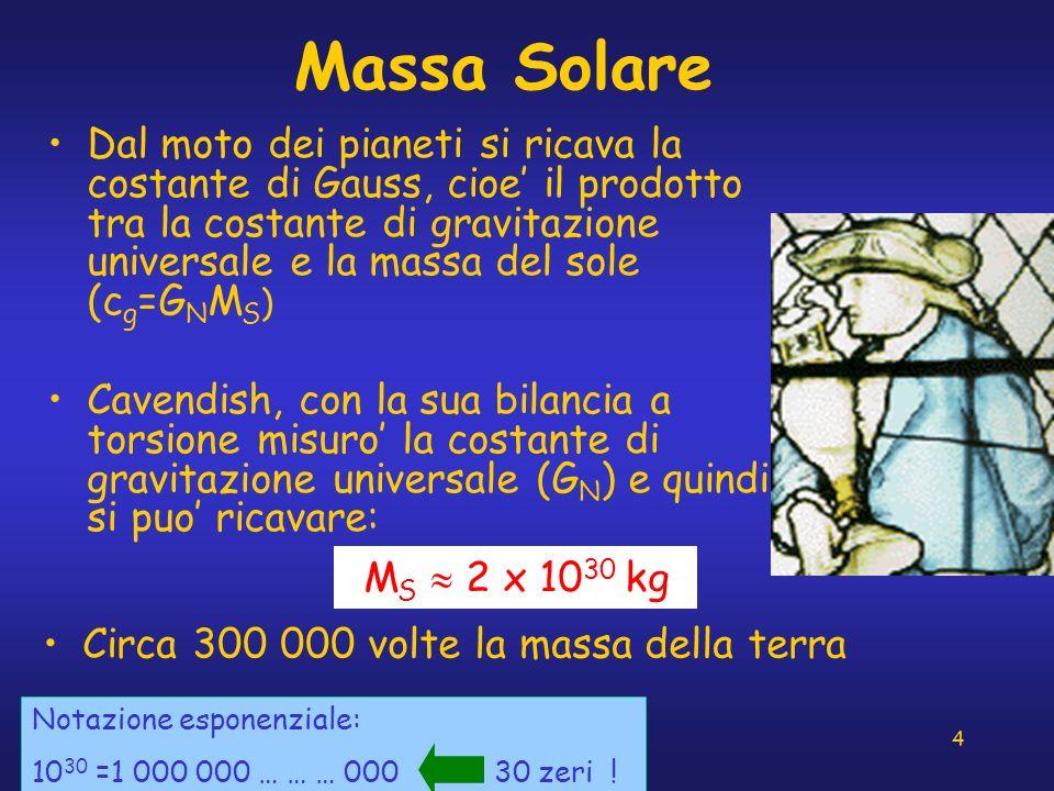 Massa Solare