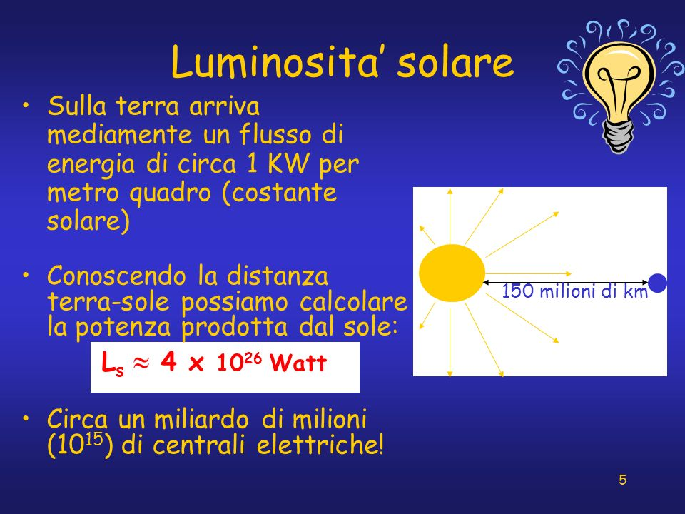 Luminosita' solare Sulla terra arriva mediamente un flusso di energia di circa 1 KW per metro quadro (costante solare)