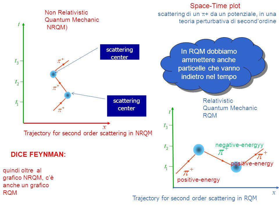 Space-Time plot scattering di un + da un potenziale, in una teoria perturbativa di second'ordine. Non Relativistic Quantum Mechanic (NRQM)