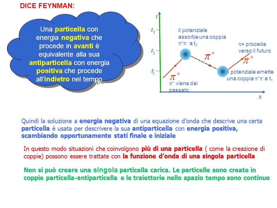 DICE FEYNMAN: