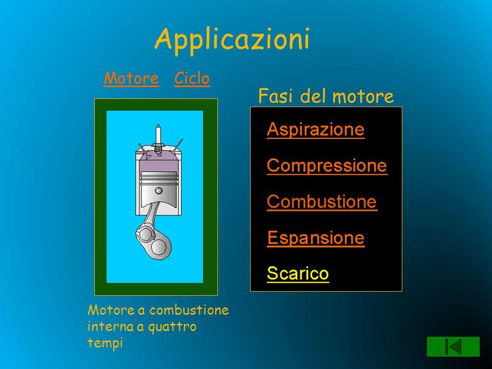 Applicazioni Fasi del motore Motore Ciclo