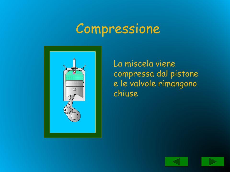 Compressione La miscela viene compressa dal pistone e le valvole rimangono chiuse
