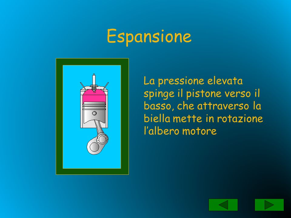 Espansione La pressione elevata spinge il pistone verso il basso, che attraverso la biella mette in rotazione l'albero motore.