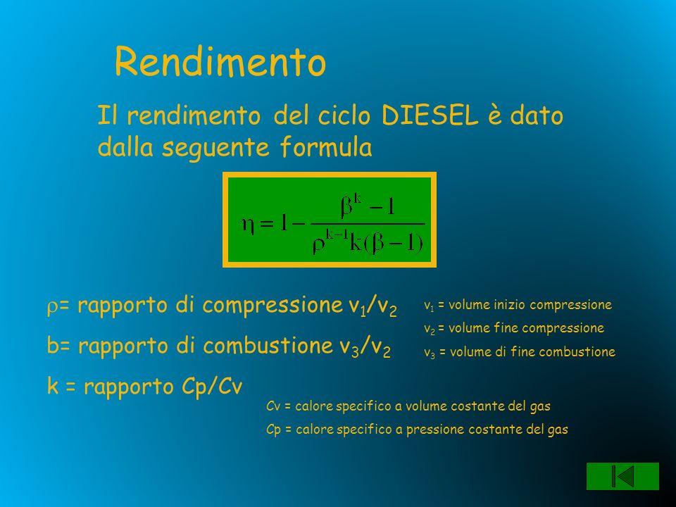 Rendimento Il rendimento del ciclo DIESEL è dato dalla seguente formula. = rapporto di compressione v1/v2.