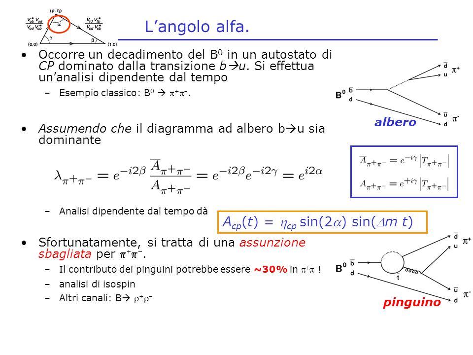 L'angolo alfa. Acp(t) = hcp sin(2a) sin(Dm t)