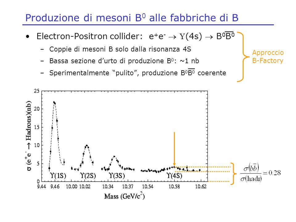Produzione di mesoni B0 alle fabbriche di B