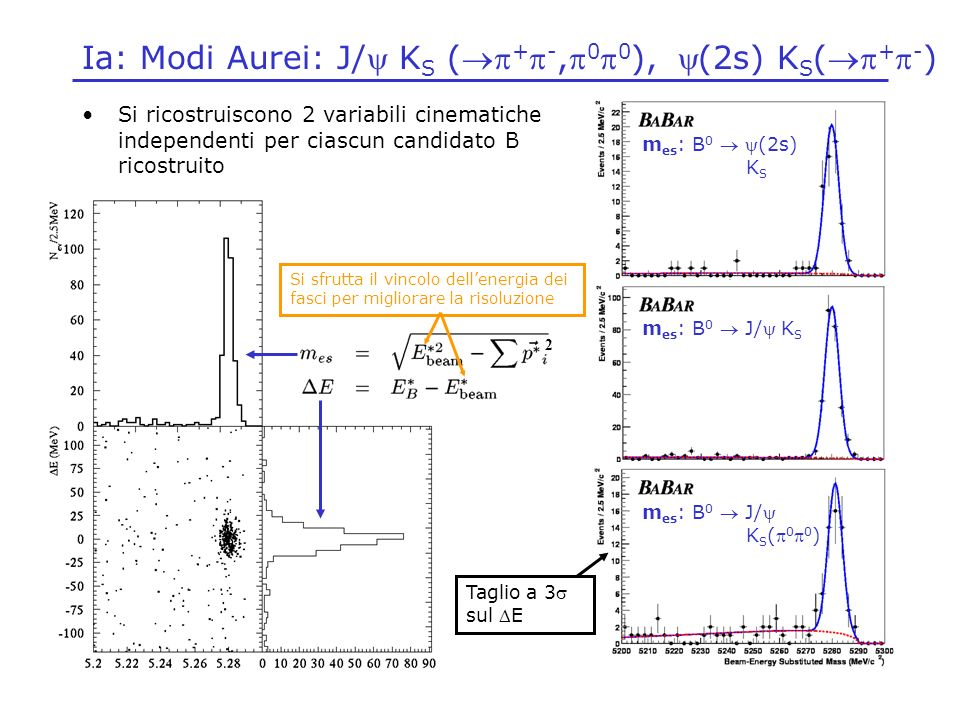 Ia: Modi Aurei: J/y KS (p+p-,p0p0), y(2s) KS(p+p-)